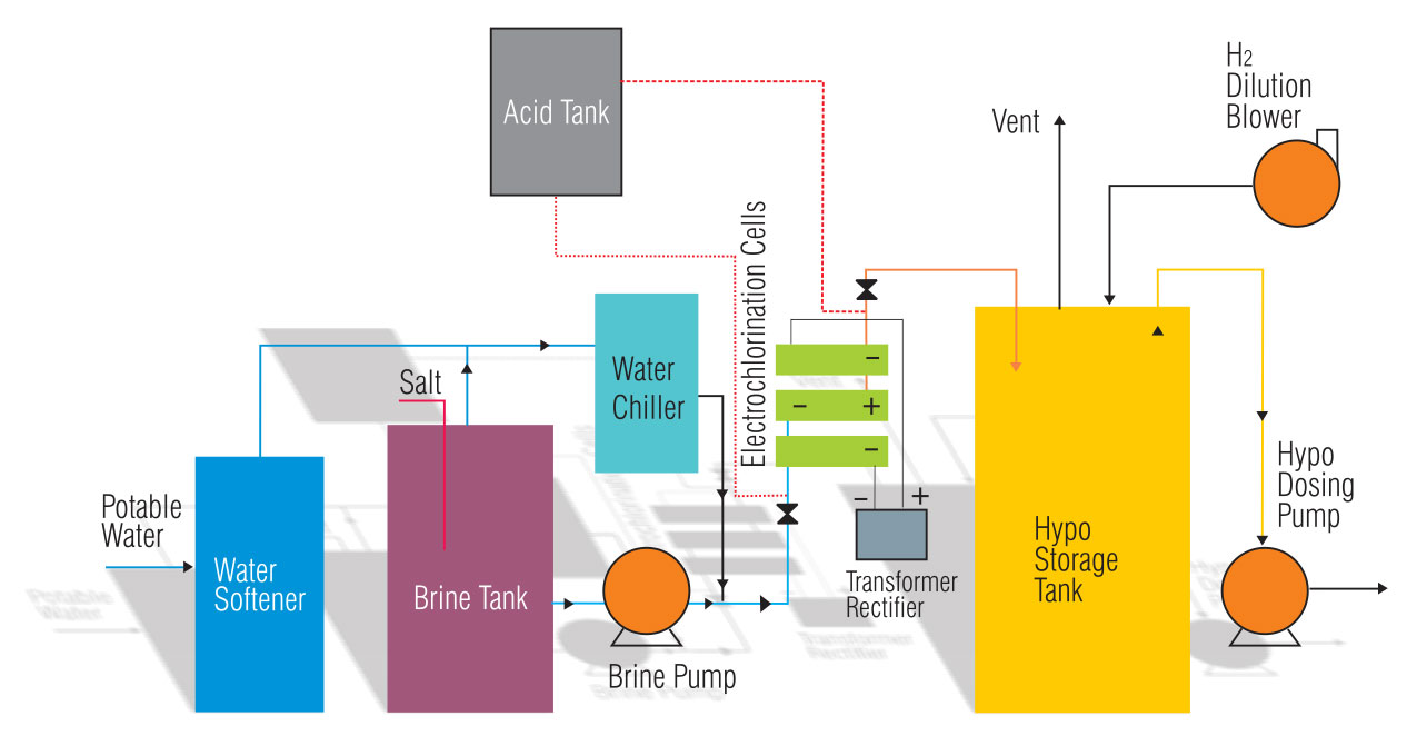 Continuous Chlorination Systems Using Synthetic Brine